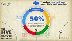 Cinco fases del ciclo del viaje del turista, según Google AdWords. Fase 1: Dreaming. Soñar con el viaje (inspiración)