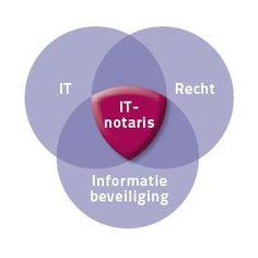 IT Notaris - it-notaris.nl