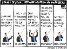 social network adoption - Tom Fishburne