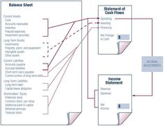 Income Statement And Balance Sheet Template Awesome The Statement Of Cash Flows Is Unmistakably The Most Difficult Of .