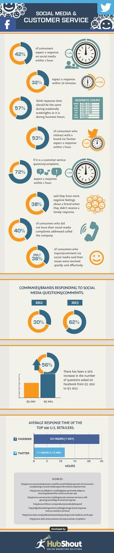 Social Media's Impact On Customer Service [INFOGRAPHIC]