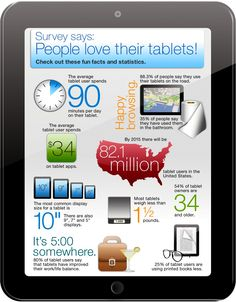 People love their tablets! Yes, I am one of them ... I love my iPad. But will admit I am not one of the 35% who have used it in the bathroom ; )