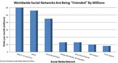 "Are Your Prospects ""Friending"" Other Social Media Networks? [CHART]"