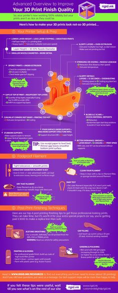 Here we pack our best tips from years of Printing experience for excellent finish quality prints, into a concise infographic. 3d Printing Diy, 3d Printing Business, 3d Printing Service, 3d Printing Metal, Useful 3d Prints, Cool 3d Prints, 3d Printed Objects, 3d Printed Stuff, 3d Printer Designs