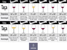 tipos de vinhos - Pesquisa Google
