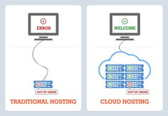 It's Time to Switch from Dedicated Server to Clouds! Mobile Web, Cloud Computing, Clouds, Digital, Tips, Blog, Hacks, Counseling