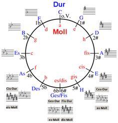 Výsledek obrázku pro kvintový kruh