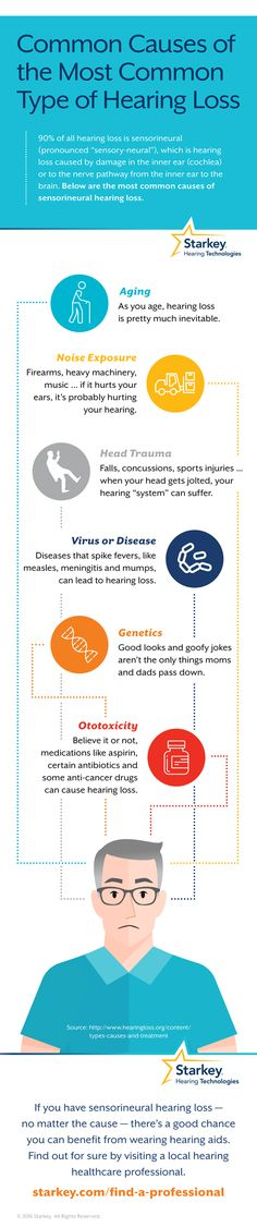 Sensorineural hearing loss is the most common type of hearing loss. There are many causes of sensorineural hearing loss including age, damage to the inner structures of the ear, genetics and ototoxicity.