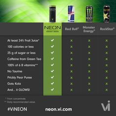 #NeonSEXYenergy drink is 100% natural. NO HFCS, No artifical colors or flavors....drink in the goodness info:http://atomicdrink.neonenergyclub.com/?culture=it-en