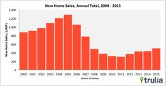 U.S. new-home sales at 10-month high in December