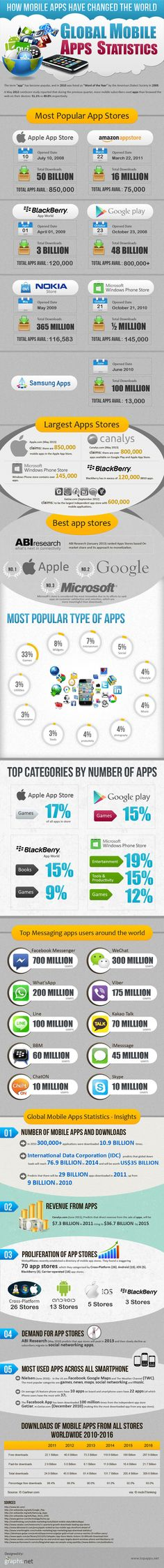Comparison: Top Most Popular Mobile Apps & App Stores | Infographics
