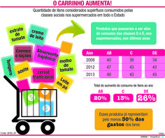 JuRehder - Infográfico sobre consumo para o JC Bauru/SP