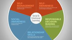 CASEL | Collaborative for Academic, Social, and Emotional Learning