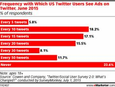 Frequency with Which US Twitter Users See Ads on Twitter, June 2015 (% of respondents)