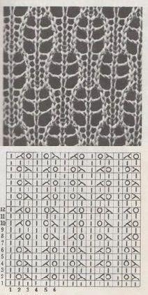 ajour / lace knitting pattern - ajour / lace knitting pattern – Source by martinavry Lace Knitting Stitches, Lace Knitting Patterns, Knitting Blogs, Knitting Charts, Lace Patterns, Knitting Designs, Knitting Projects, Stitch Patterns, Knitting Wool
