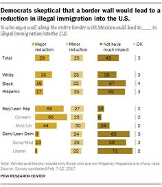 Most Americans continue to oppose U.S. border wall   Pew Research Center