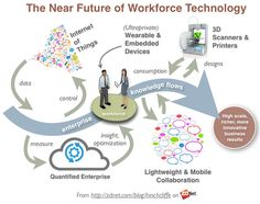 The Near Future Of Workplace Technology: Wearable, 3d printer, quantified enterprise, mobile collaboration, knowledge flow [Future Trends: http://futuristicnews.com/category/future-trends/]