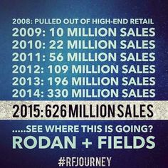 We're GROWING! FASTER than our Competitors ... and it's not even close.  Rodan  Fields is now the #2 PREMIUM Skincare Line in the U.S. AND #1 in the Coveted Anti-Aging AND Premium Acne Skincare Brands. Will you Join Us as we Chase $1B?  As we go global?  As we Continue our Market Disruption?  Message me to learn if this is for you. What do you have to lose? #RodanandFields #Skincare #Beauty #Acne #Unblemish #AcneScars #RFRoadto1 #Mompreneur #JoinMe #BestYes #CEO #MomLife by taracampbell.rf