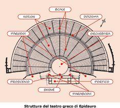 História e Arquitetura: Teatro de Epidauro - Grècia