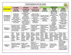 TAXONOMIA DE BLOOM (6)