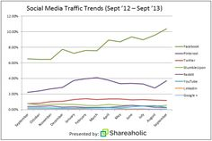 Facebook dominiert als Social Media Traffic Quelle  http://goto.twitt-erfolg.de/nuuk5KHw8J