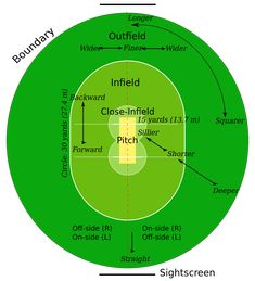 Welcome to the greatest game of all – Cricket. This site will help explain to an absolute beginner some of the basic rules of cricket. Although there are many more rules in cricket than in many other sports, it is … Continue reading → Cricket Test Match, One Day Cricket, Cricket Tips, Cricket Quotes, Cricket Sport, Icc Cricket, Cricket Coaching, One Day International, Yuvraj Singh