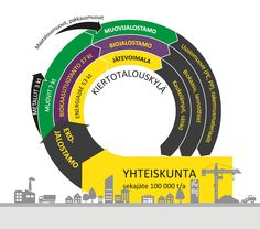 Kiertotalouskylä nostaa sekajätteen kierrätysastetta - EKOKEM