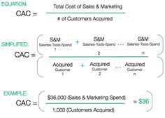 Customer acquisition cost (CAC) can quickly become a crushing aspect of your SaaS metrics that leads to failure. To be successful, keep CAC balanced with LTV and optimize your Sales and marketing spend. Sales And Marketing, Startups, Calculator, How To Become, Training, Trends, Business, Work Outs, Work Out
