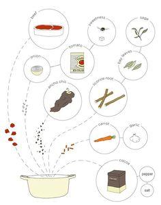 Redesign the Recipe - Johanna Kindvall