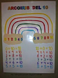 El arcoiris del 10 Hemos descubierto el ARCOIRIS del 10. Es muy importante conocer y dominar los complementarios del 10. Esto ayudará y agilizará mucho los cálculos mentales y operaciones que reali…
