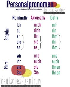 German Personal pronouns (in Nomimnativ = used as subject, and Akkusativ and Dativ = used as objects Study German, German English, Learn German, English Study, Learn French, German Grammar, German Words, Dativ Deutsch, German Resources