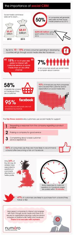Infographic: The importance of social CRM