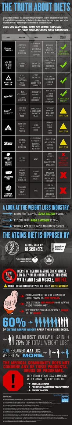 Popular Diets rated, Weight Loss and Gain Statistics: The Truth About Diets Infographic