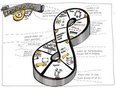 Visualisierung-Round-Up: 13 Experten offenbaren erzählen ihre Geschichte und offenbaren ihre Geheimnisse, damit du dir das Zeichnen leichter machst. Visual Note Taking, Coaching, Organizational Chart, Sketch Notes, Psychology, Workshop, Doodles, Concept, Drawing
