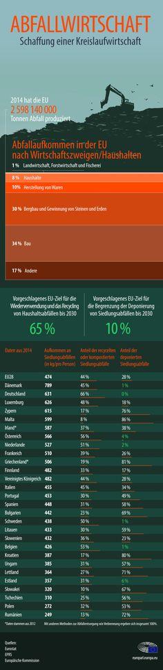 """Kreislaufwirtschaft und """"Abfallpaket"""": Mehr Recycling, weniger Deponierung"""