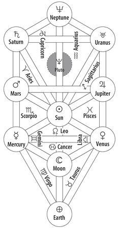 Asztrológia és Kabbala