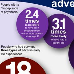 "Great #infographic on pathways to #psychosis on ""Recovery Network..."