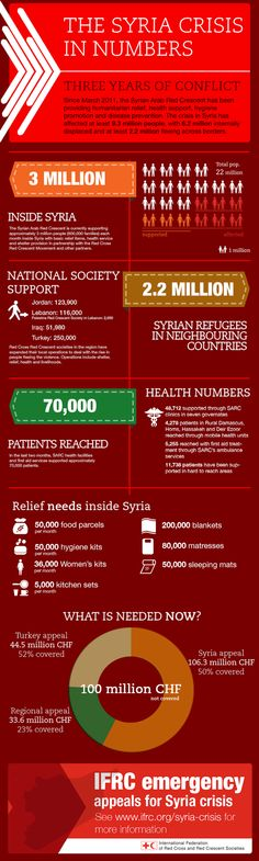 Syria crisis by numbers - IFRC Canadian Red Cross, Global Food Security, Syria Crisis, Un Refugee, Cold Treatment, Syrian Refugees, What Is Need, Financial Literacy, Good Mood