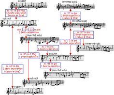 Toccata BWV 915 by Johann Sebastian Bach | the universal language of music