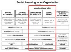 Jane Hart's brilliant analysis of social learning and social collaboration.