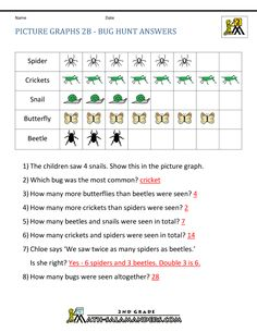 Answer simple questions about a picture graph.