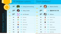 August 2017 Leaderboard of Database Systems contributors on MSDN Medical Imaging, Insight, Microsoft, Cloud, Eric Berg, Public, News, Cloud Drawing