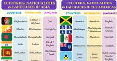 List of countries and nationalities and languages with ESL infographics. When learning another language, one of the most important things to commit to memory ar South Korean Language, Japanese Language, Learn English For Free, Improve Your English, English Writing, Learning English, Learn Another Language, Country Names, List Of Countries