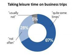 Business and Leisure. Bleisure, la tendencia que está revolucionando el turismo urbano. Un 58% de los viajeros de negocio añaden días de ocio. Hosteltur, portal líder en noticias sobre turismo.