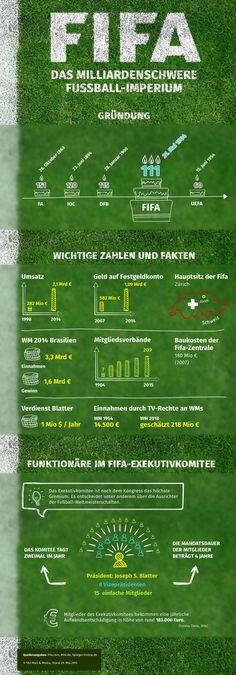 Das milliardenschwere Fußball-Imperium #Fifa #Infographic