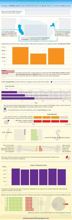 The Facts and Fiction of Medical Malpractice #infographic ...