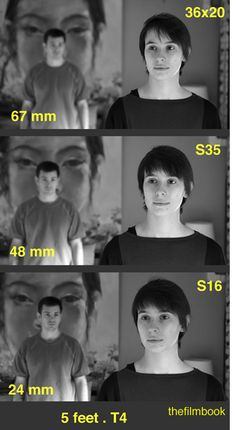 Similar Field of View at 5 Feet  - wide shot with 3 sensor sizes
