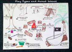 Play theory: understanding 'play types' and how they relate to Forest School. Forest Drawing, Forest Painting, Forest Art, Forest Quotes, Forest School Activities, Types Of Play, Forest Tattoos, Outdoor Learning, Outdoor Play