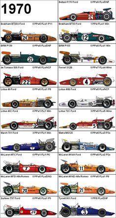 Formula One Grand Prix 1970 Cars Escuderias F1, Gp F1, Grand Prix, Nascar, F1 2017, Formula 1 Car, F1 Racing, Drag Racing, Car Illustration