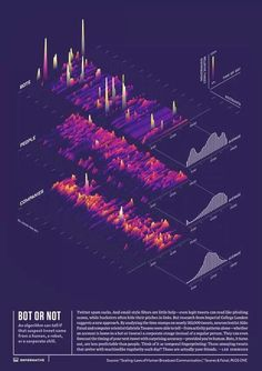 Collection of data visualizations to get inspired and finding the right type. 3d Data Visualization, Information Visualization, Web Design, Chart Design, Graphic Design, Design Trends, Urban Design, Information Design, Information Graphics